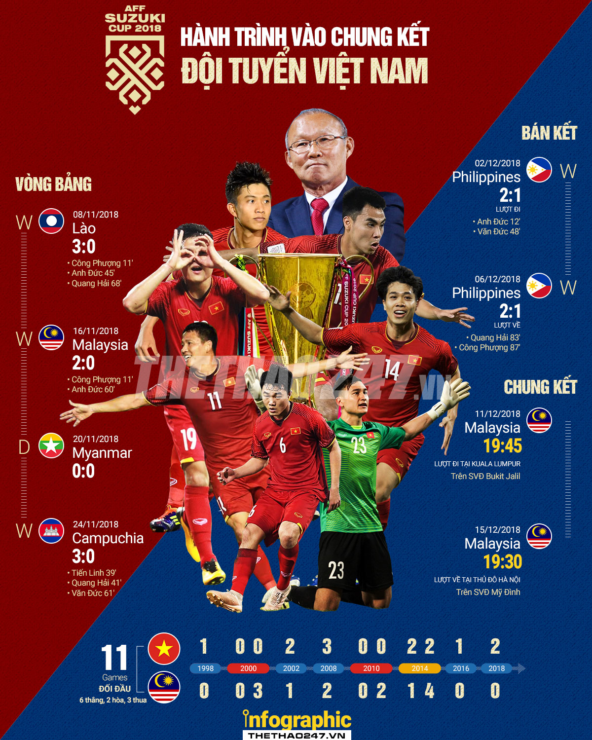 Chung Kết AFF CUP 2018 VIỆT NAM - MALAYSIA